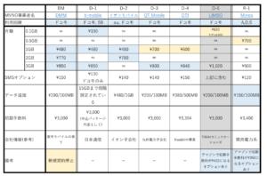 データSIM比較表